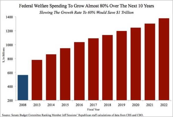 Federal-Welfare-Spending-To-Grow-Almost-----Over-The-Next----Years
