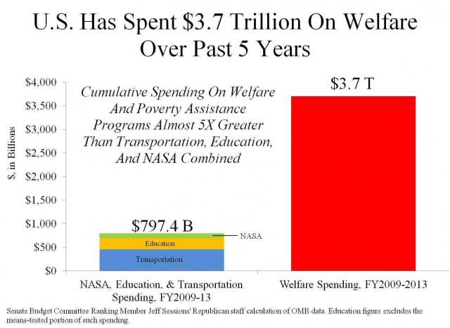 Student Loans Food Stamps